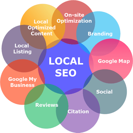 Googe Local SEO that optimizes