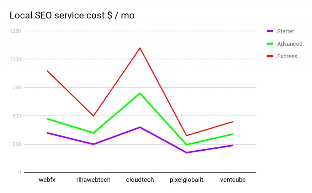 Local Search Engine Optimization service Cost